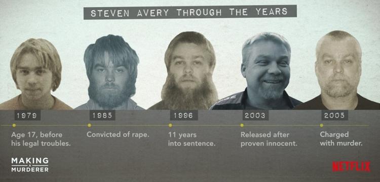 Image result for making a murderer season 2