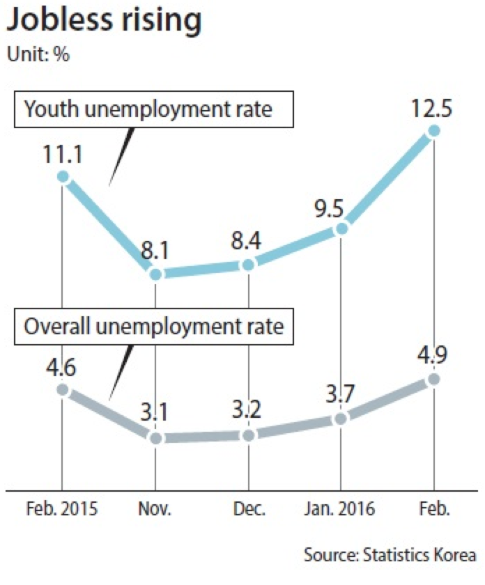 the youth unemployment rate in south korea 2018-4-11 south korea's unemployment rate rose to a 17-year-high in march after the country implemented its highest minimum wage increase in 17 years.